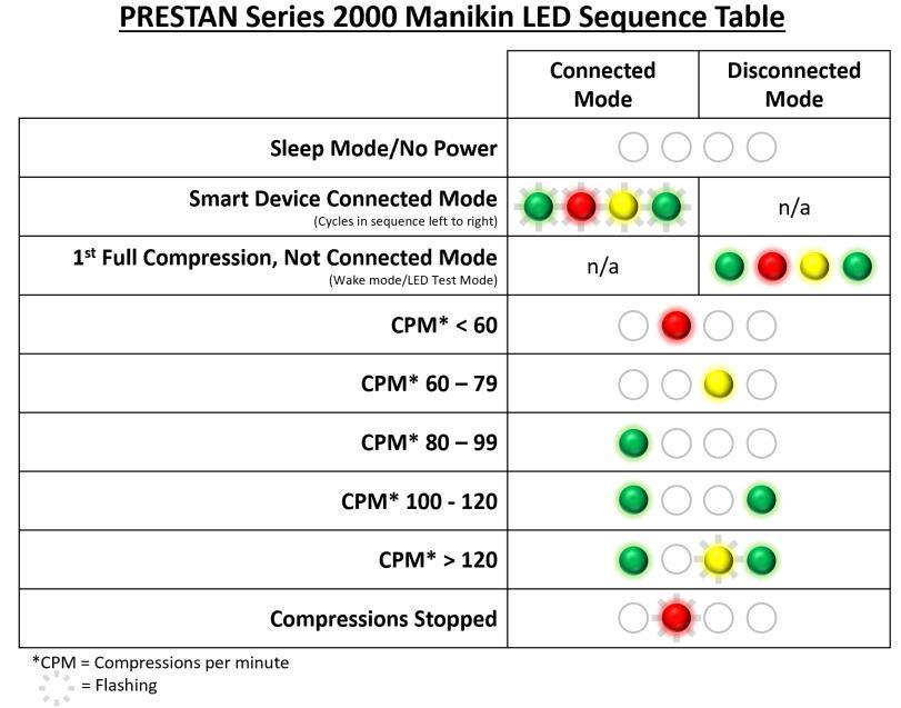 Prestan Series 2000 Manikin LED Sequence Table